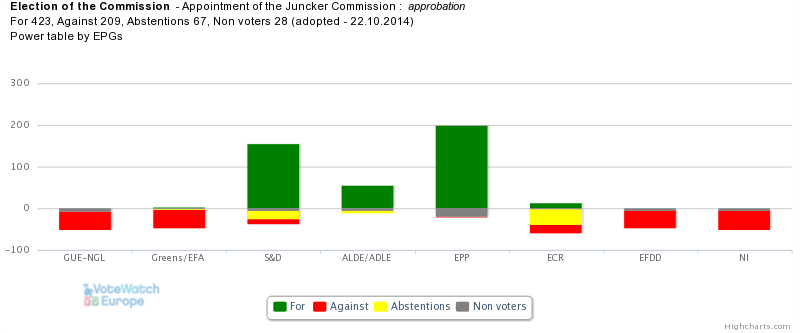 Approval of the Juncker Commission