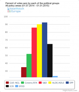 Political groups winning votes July-Dec 2014