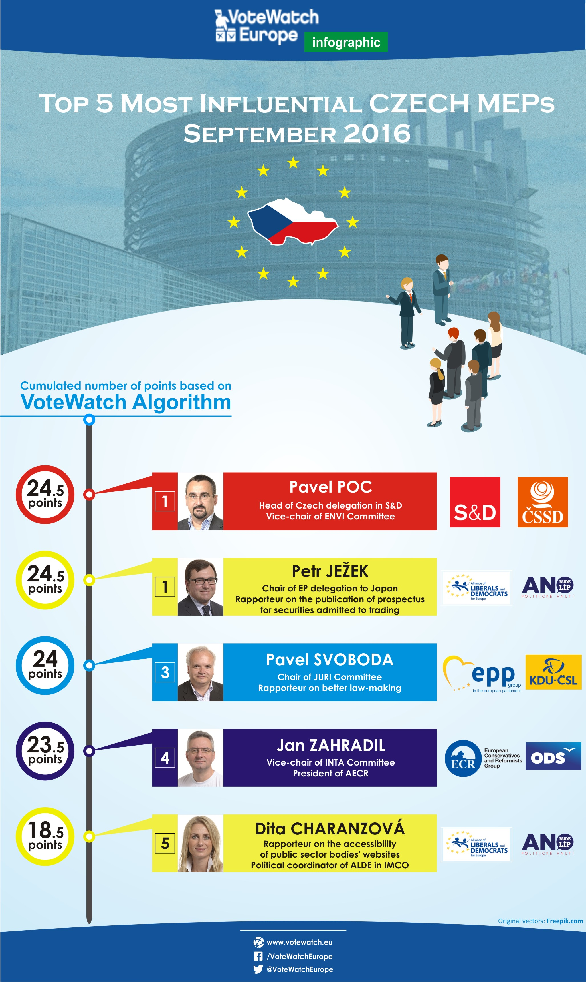 PJ18 Czechia, second batch of MEPs influence september