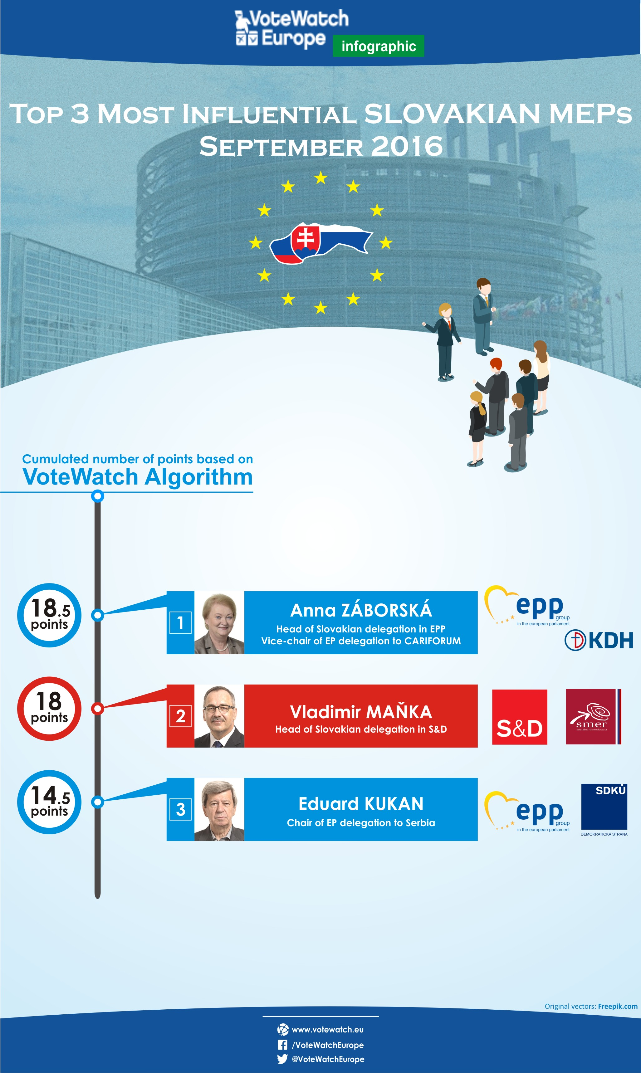 PJ18 Slovakia, second batch of MEPs influence september