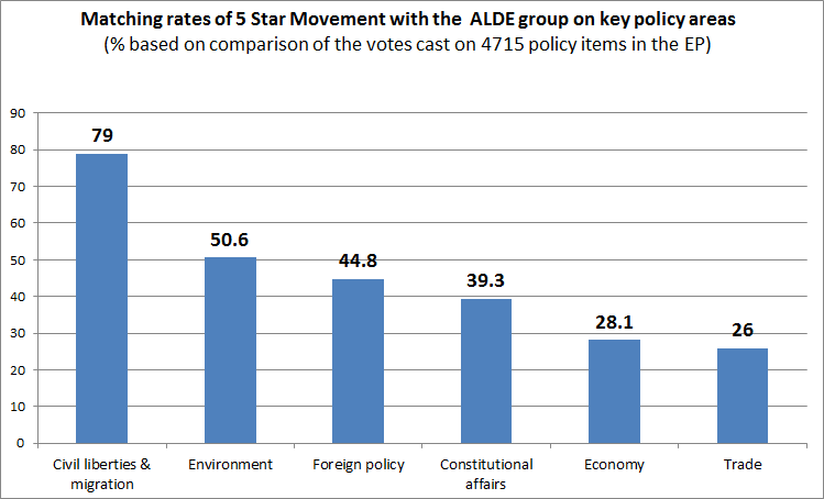 5 Star vs ALDE on key politcy areas