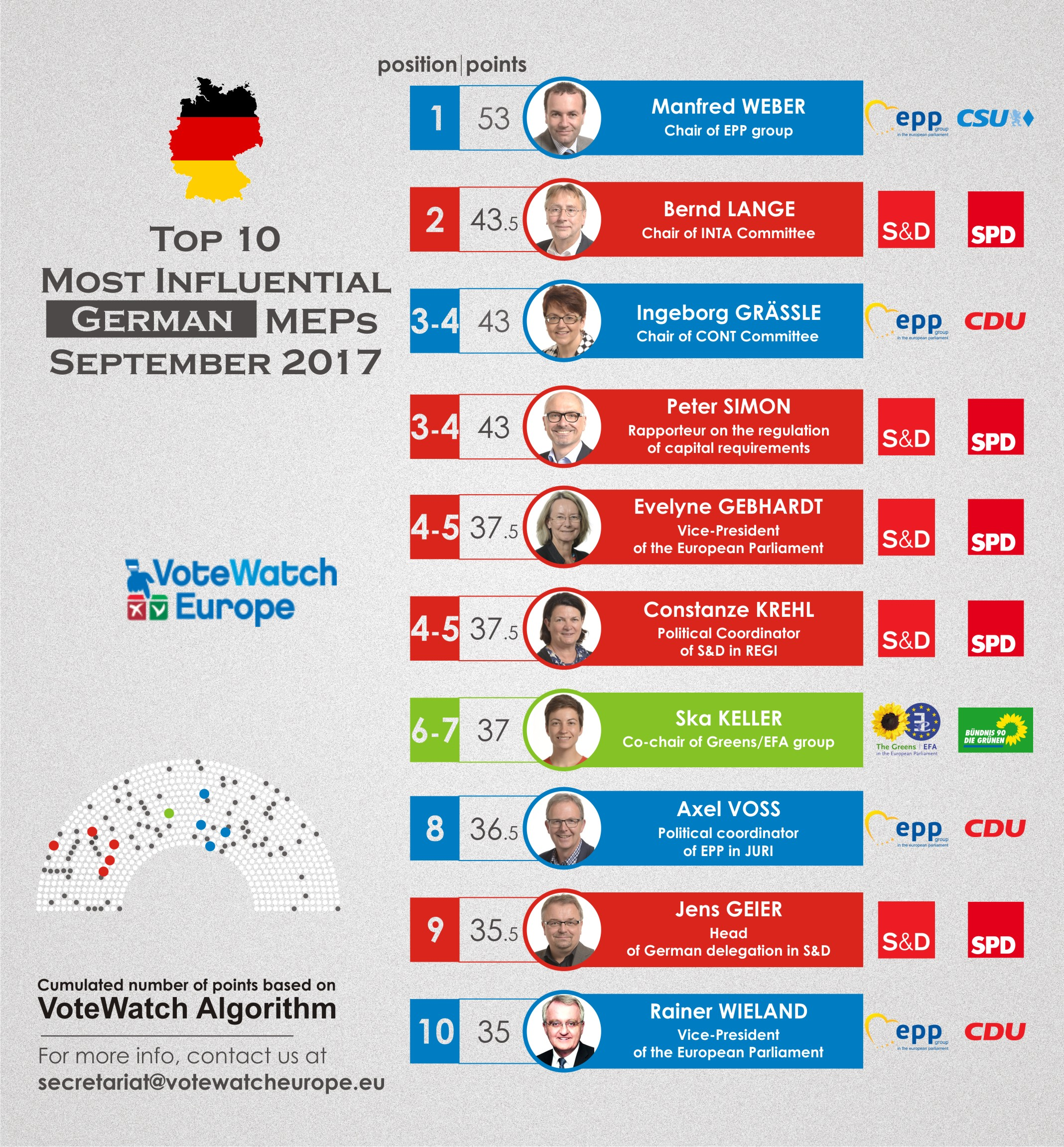 PJvw62 MEPs 2017 Germany (2)