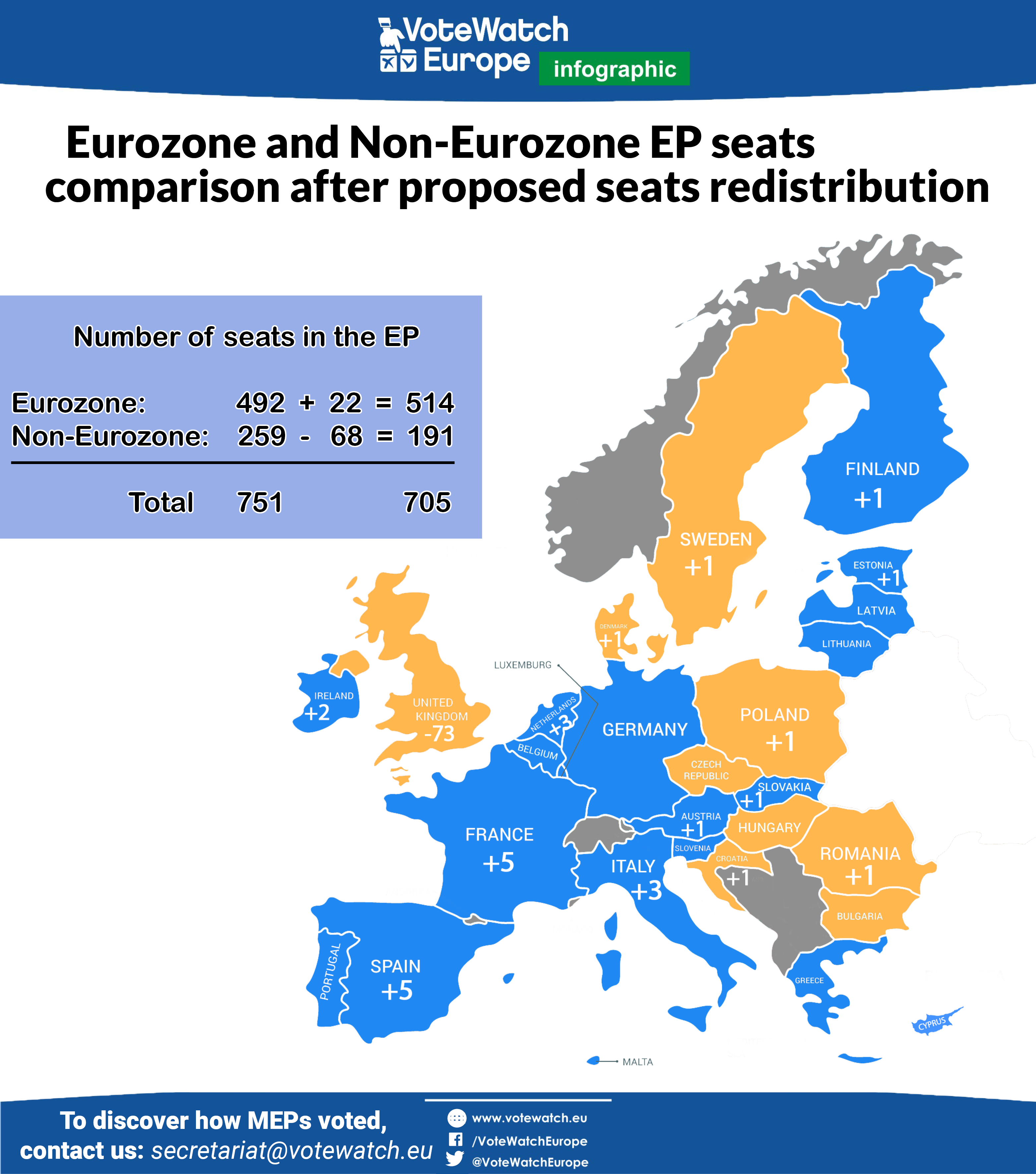 Eurozone and Non-Eurozone comparison (3)