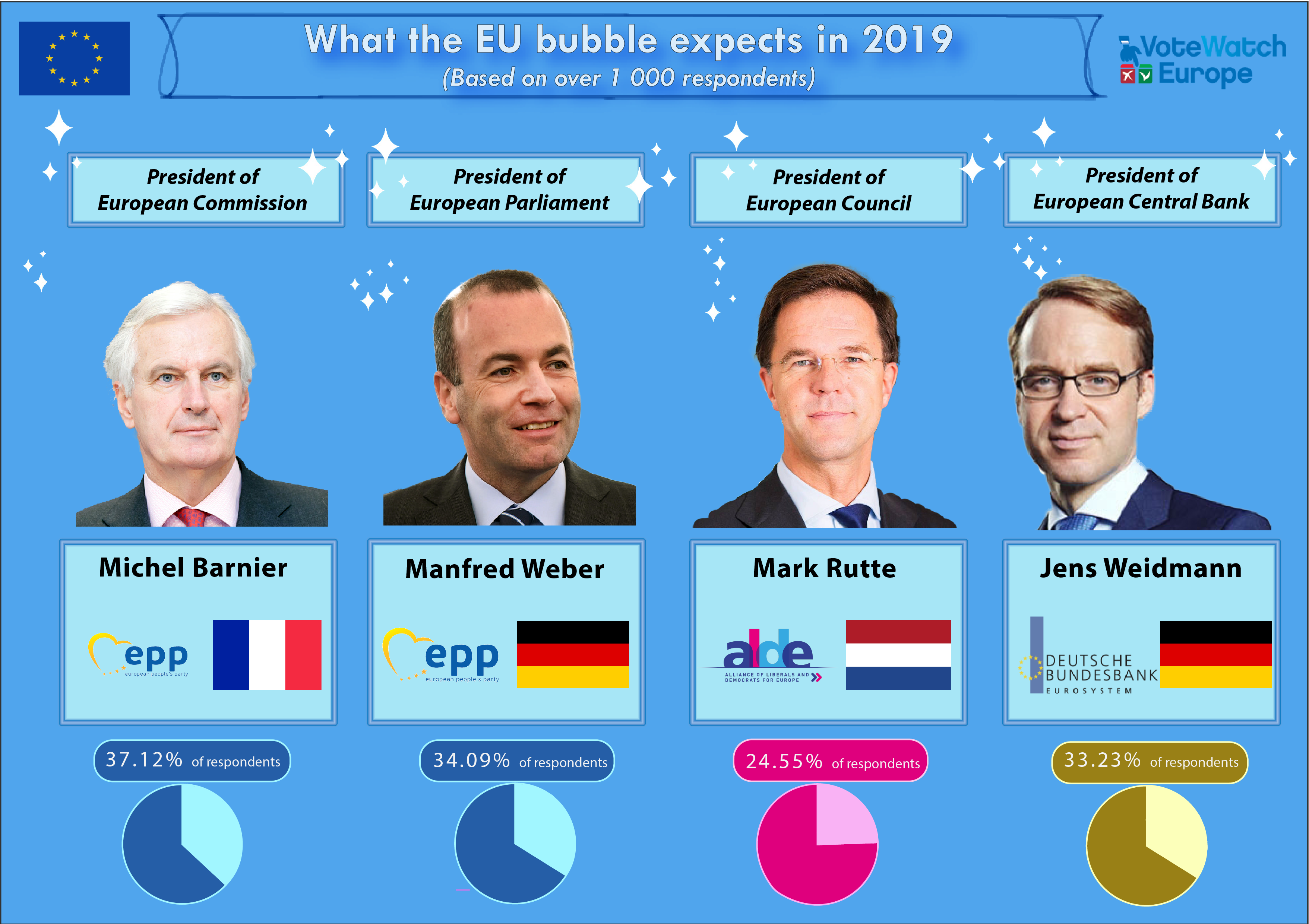 How will the eu institutions look like after the 2019 reshuffle this is the question on everyones mind in brussels but the answers differ based on the