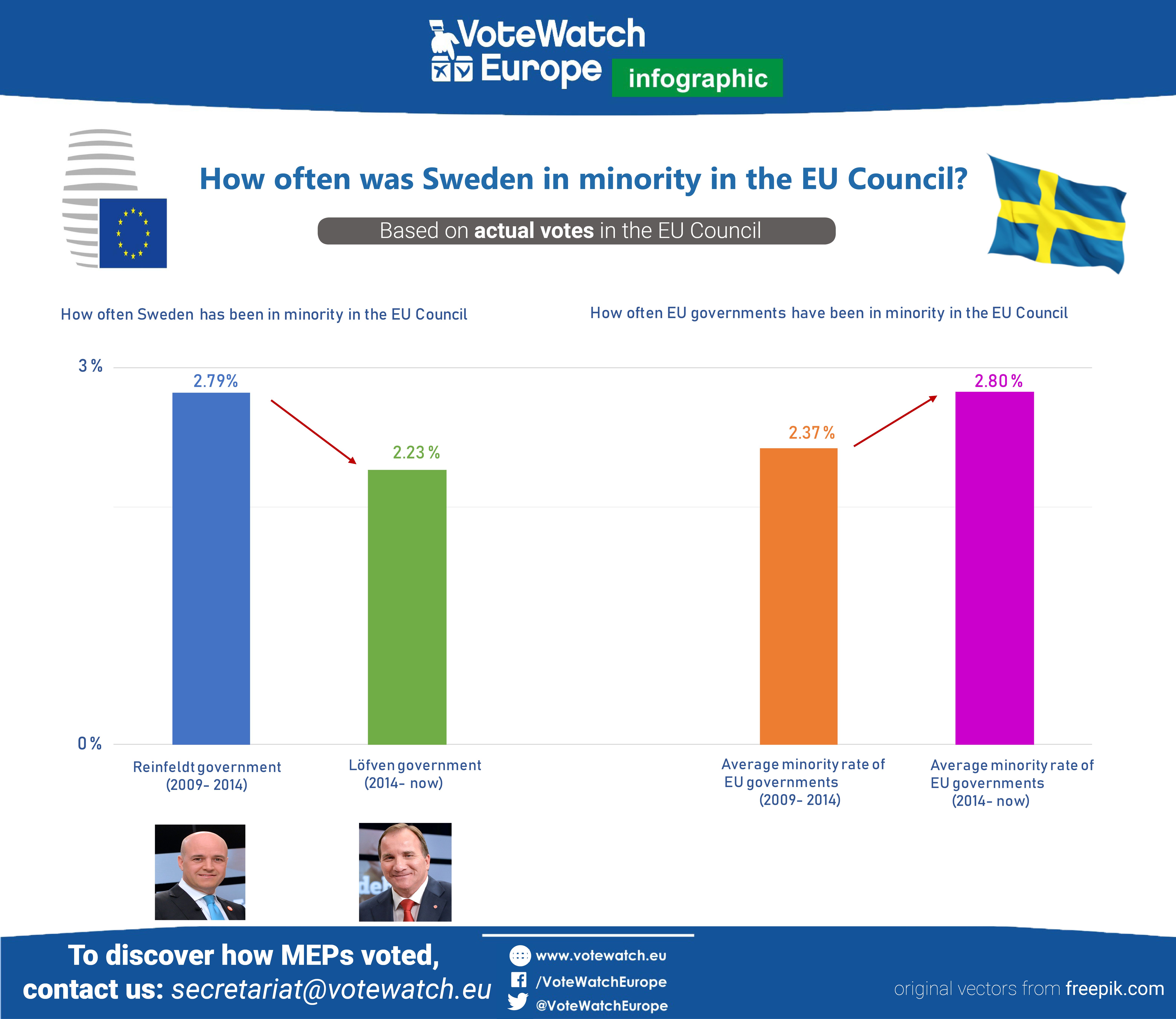 How often sweden in minority in the EU Council.1 (1)